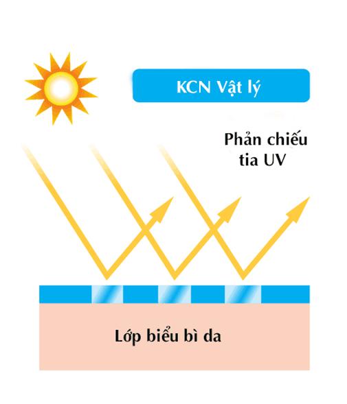 Nên dùng kem chống nắng vật lý hay hóa học, nguyên lý hoạt động của kem chống nắng vật lý