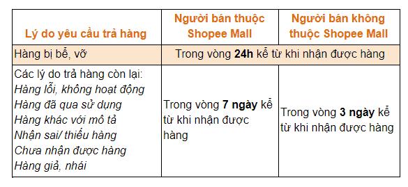Trả hàng trên Shopee, gửi yêu cầu trả hàng trong thời gian quy định