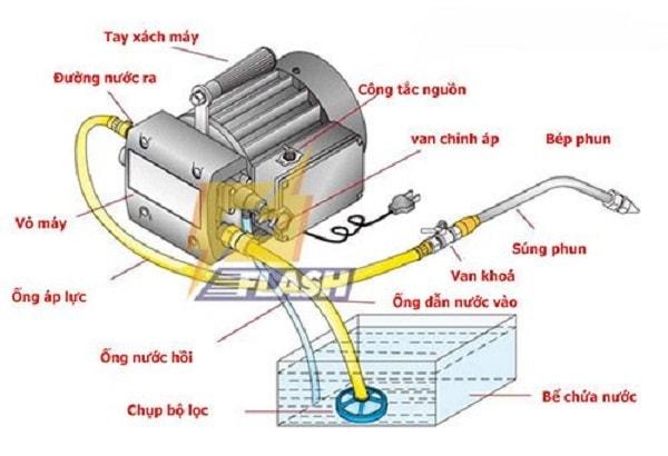 Máy rửa xe gia đình loại nào tốt? Nguyên lý hoạt động của máy rửa xe gia đình
